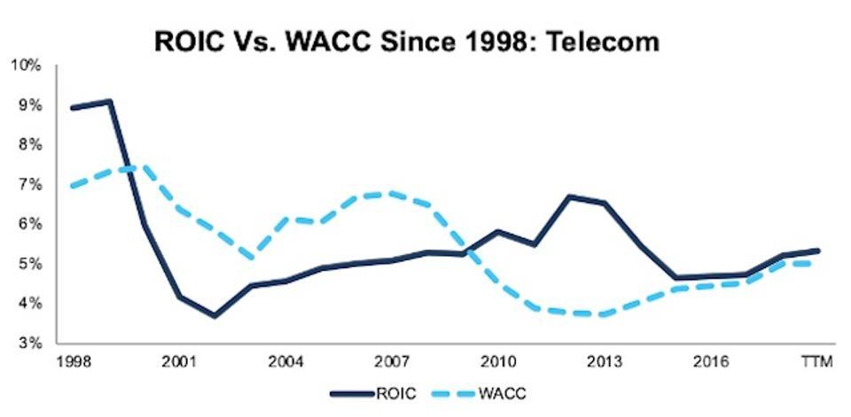 ROIC vs. WACC Telecom 1998-TTM