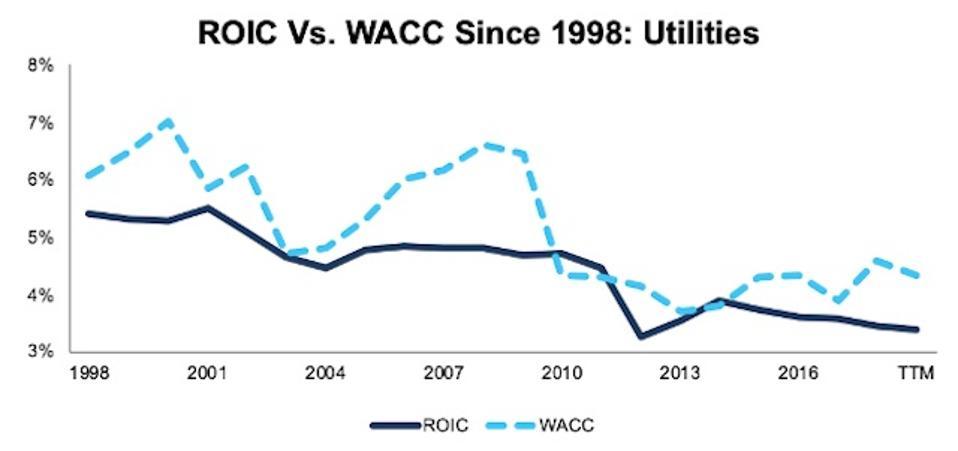 ROIC vs. WACC Utilities 1998-TTM