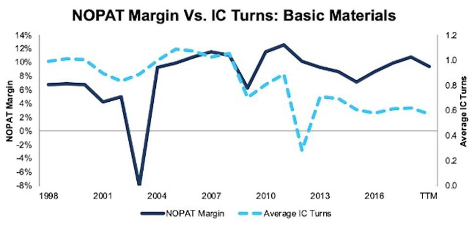 NOPAT Margin Vs. Invested Capital Turns Basic Materials 1998-TTM