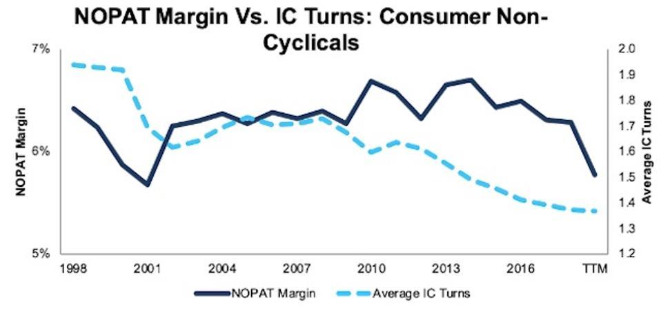 NOPAT Margin Vs. Invested Capital Turns Consumer Non-Cyclicals 1998-TTM