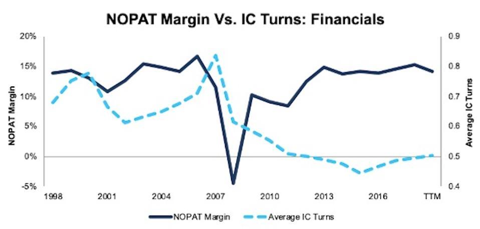 NOPAT Margin Vs. Invested Capital Turns Financials 1998-TTM