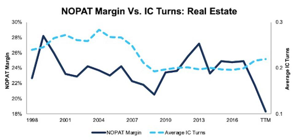 NOPAT Margin Vs. Invested Capital Turns Real Estate 1998-TTM