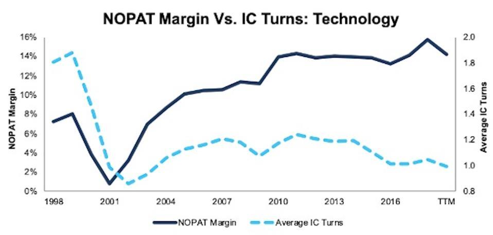 NOPAT Margin Vs. Invested Capital Turns Technology 1998-TTM