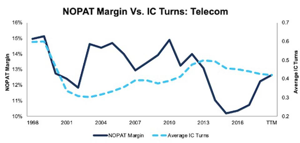 NOPAT Margin Vs. Invested Capital Turns Telecom 1998-TTM