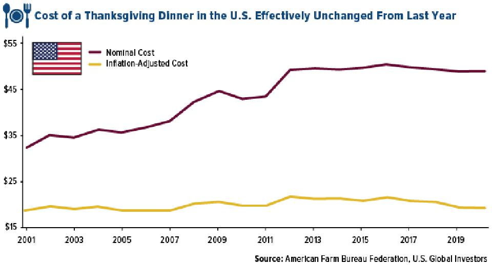 The cost of a thanksgiving dinner in the US was effectively unchanged from 2018 to 2019