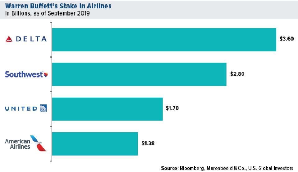 Warren Buffett's Stake in Airlines