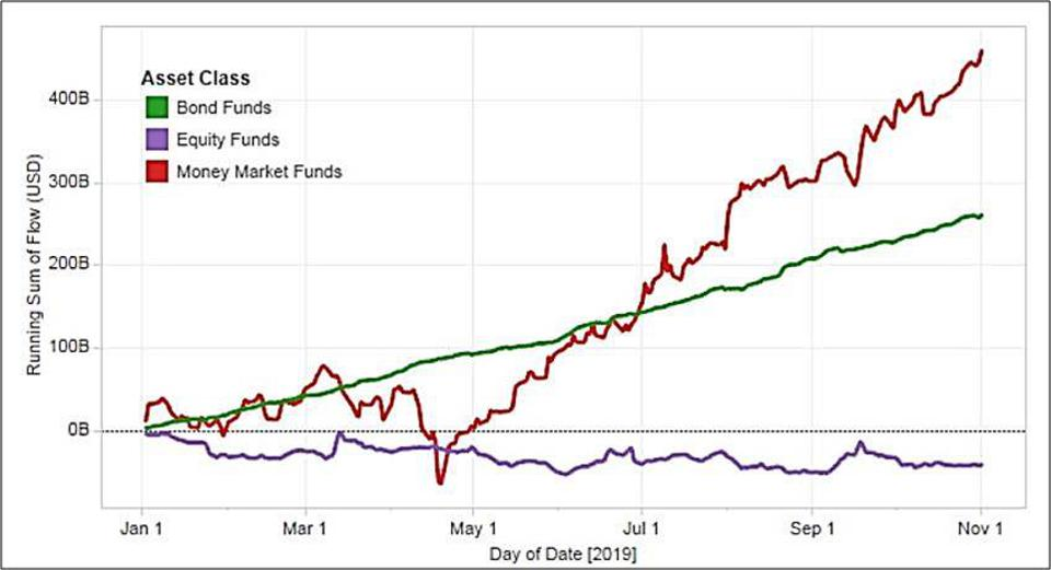 Flows into Bond, Equity, and Money Market funds