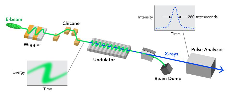 Green lines and shapes are the electron beams, and the blue lines are the x-rays.