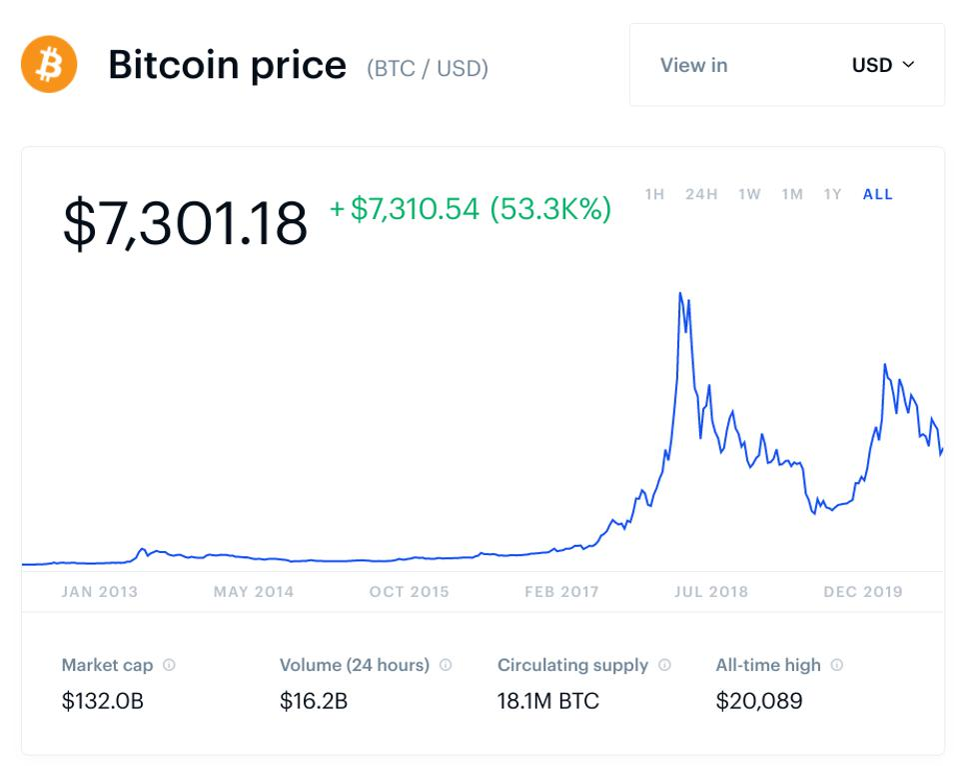 bitcoin, bitcoin price, santa rally, chart