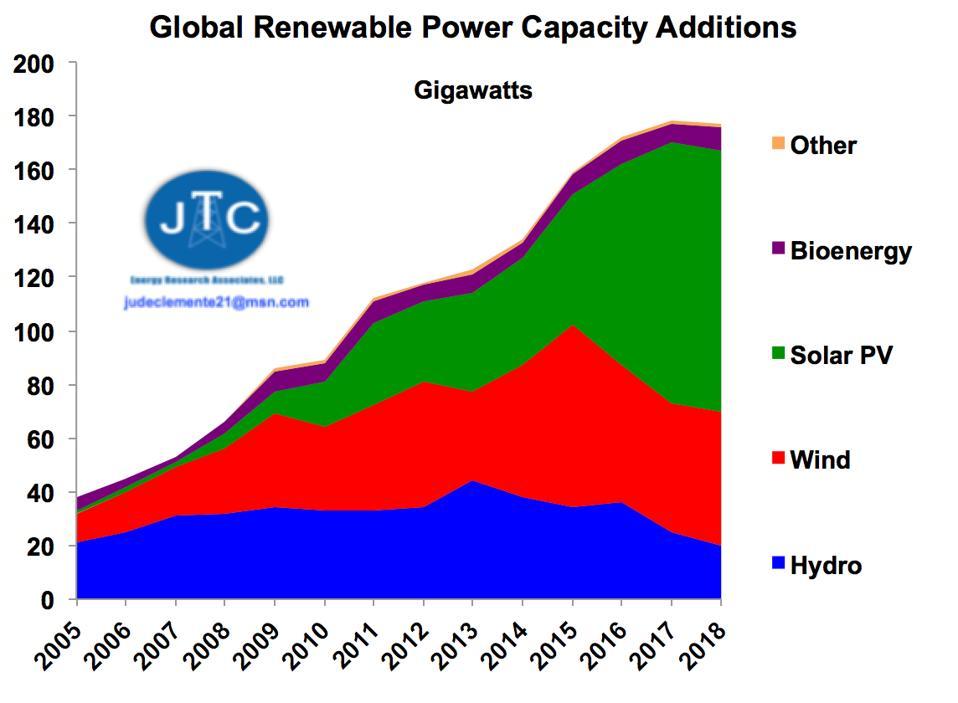 Global renewable capacity additions