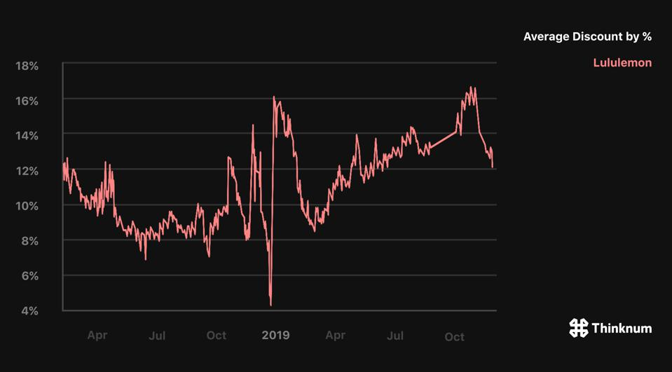 For the last two years, Lululemon discounts peaked around Black Friday and fell after.
