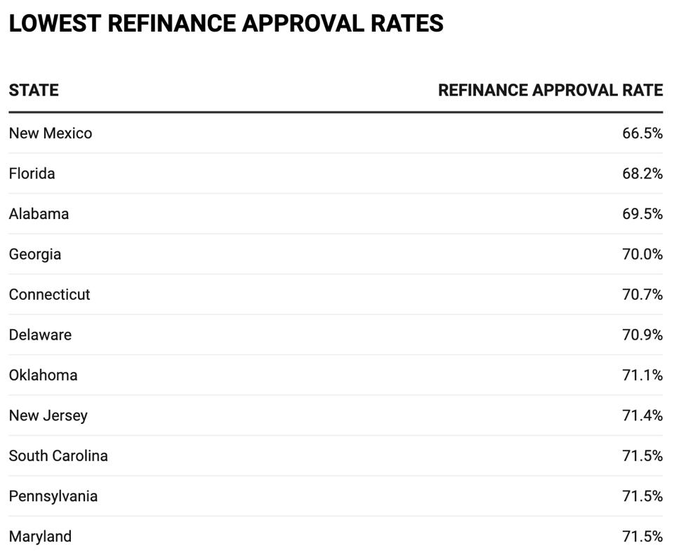 This chart shows the states with the lowest refinance approval rates.
