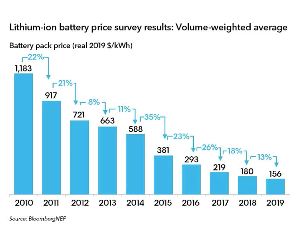 Low-Cost Batteries Are About To Transform Multiple Industries