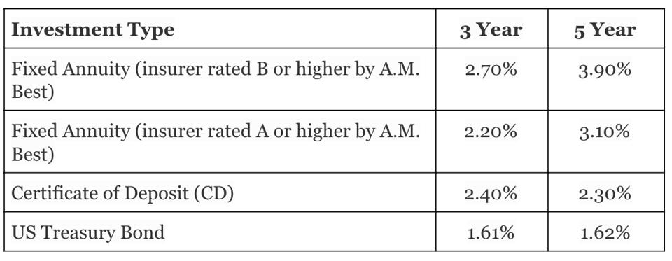 Comparison of fixed annuity rates, Treasury yields and CD rates.