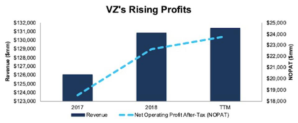 VZ Rising Profits