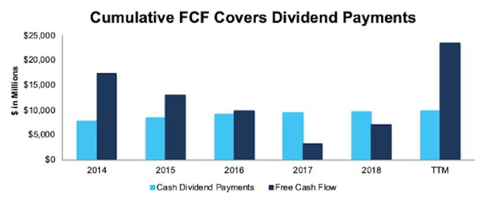 VZ FCF vs. Dividends