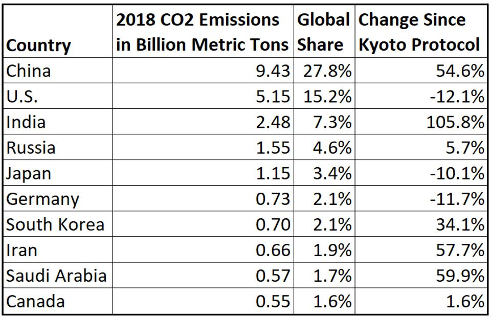 China dominates global carbon dioxide emissions.