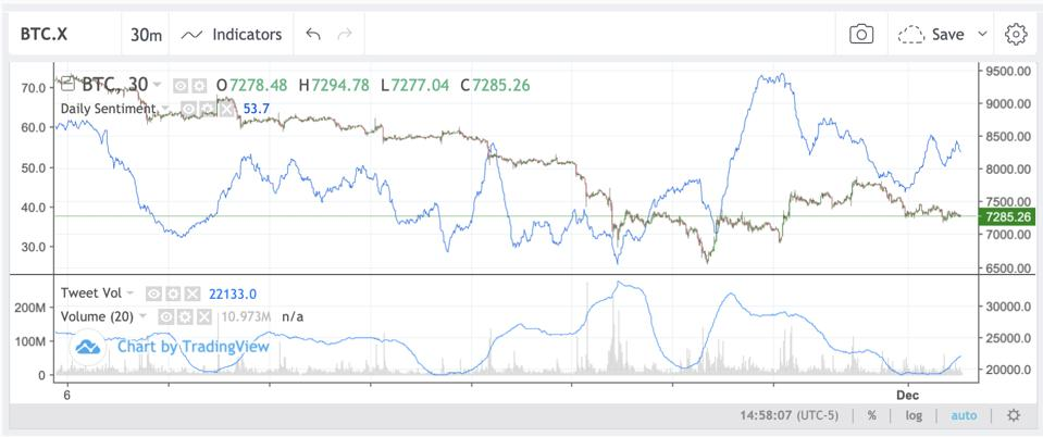 Bitcoin sentiment has failed to show any clear market bias.