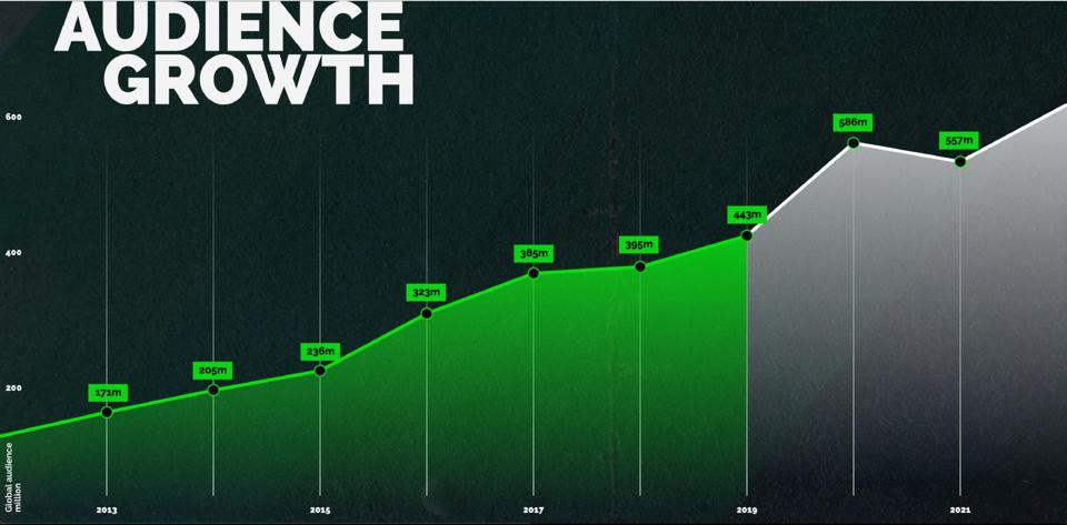 Audience growth chart