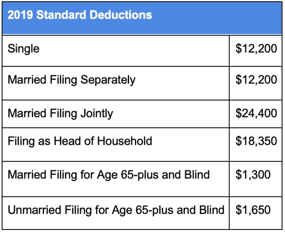 2019 Standard Deductions