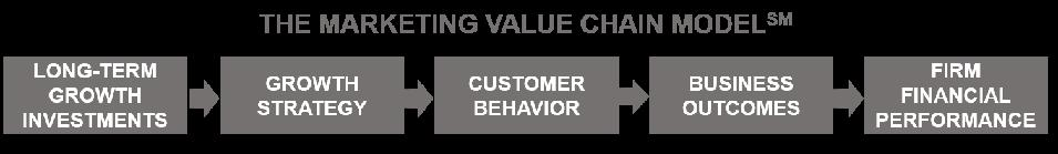 Marketing Value Chain