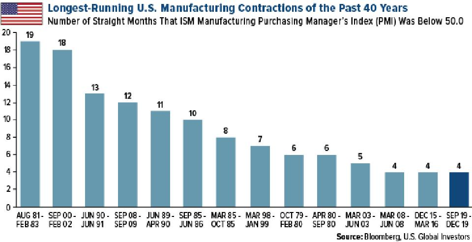 Longest-Running U.S. Manufacturing Contractions of the Past 40 Years
