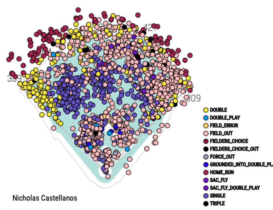 Castellanos 2016-2019 Sparay Chart Oracle Park