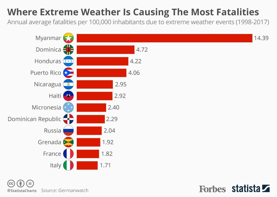 Where Extreme Weather Is Causing The Most Fatalities