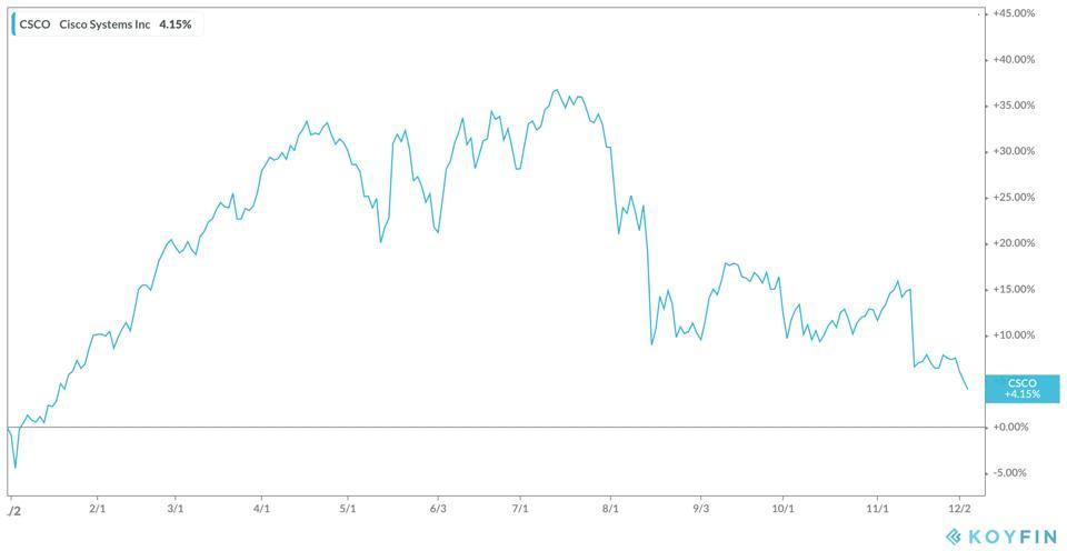 Cisco's Stock YTD