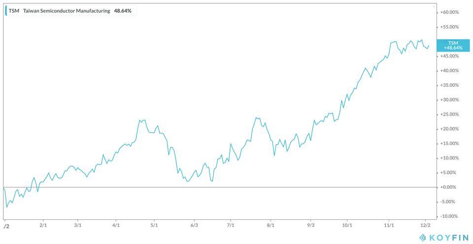 TSM's Stock YTD
