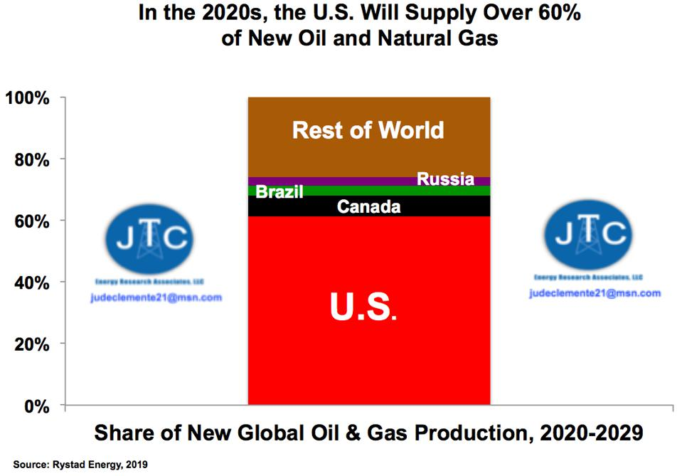 New oil and gas supply in the 2020s