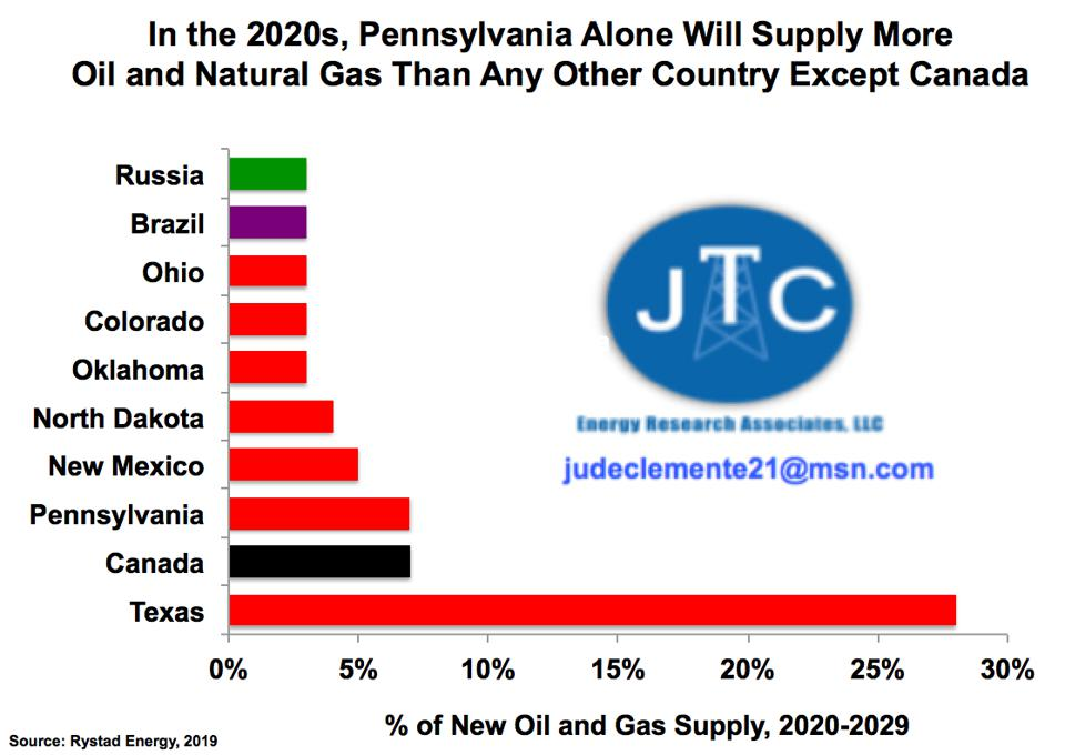 New oil and gas supply in the 2020s.