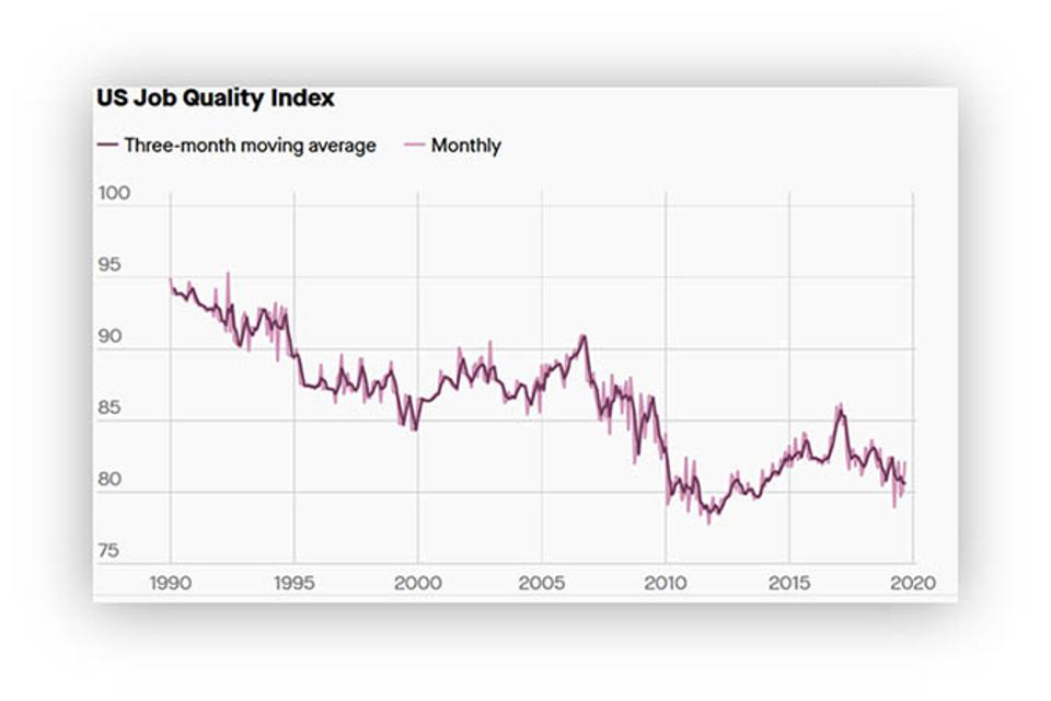 U.S. Private Sector Job quality index