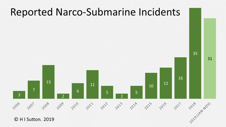 Narco Submarine incidents chart