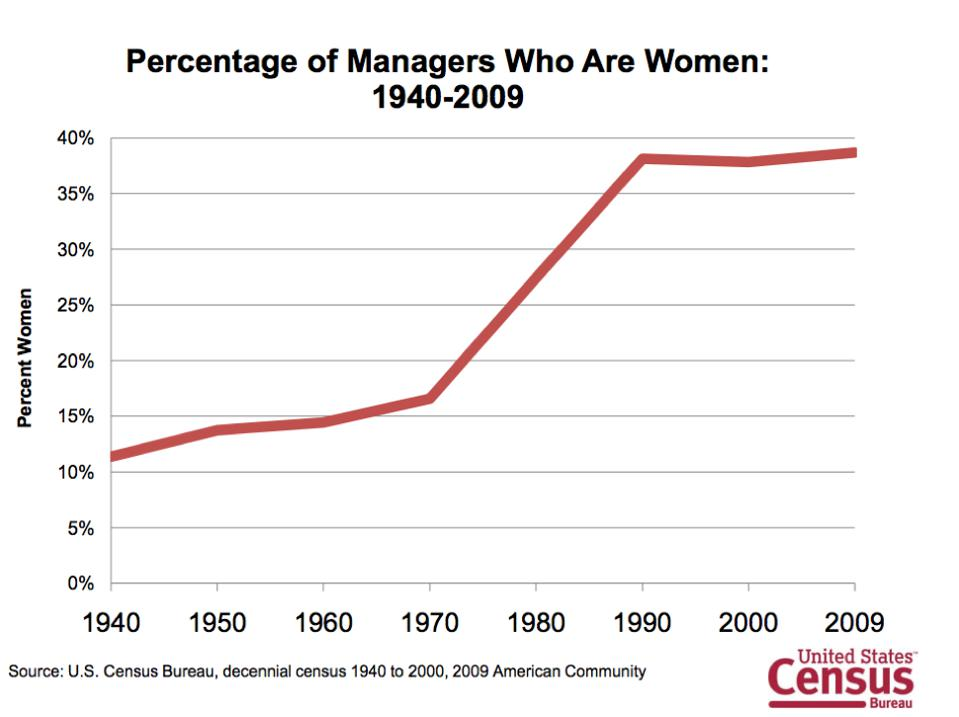 Graph showing percentage of managers who are women from 1940 to 2009