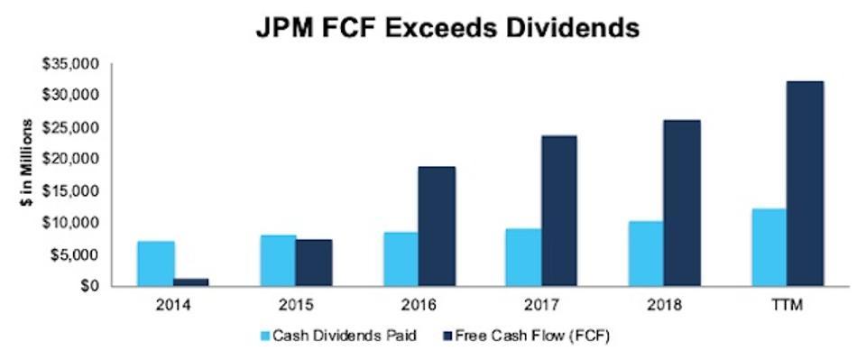 JPM FCF vs. Dividends Since 2014