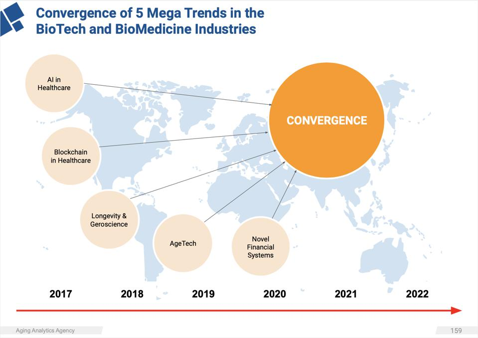 The Convergence of 5 Mega Trends