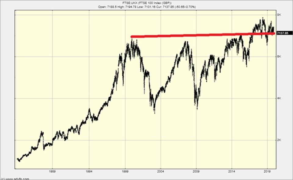 The FTSE has gone nowhere in 20 years