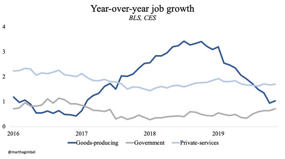 Sektor jasa masih menunjukkan pertumbuhan pekerjaan yang kuat