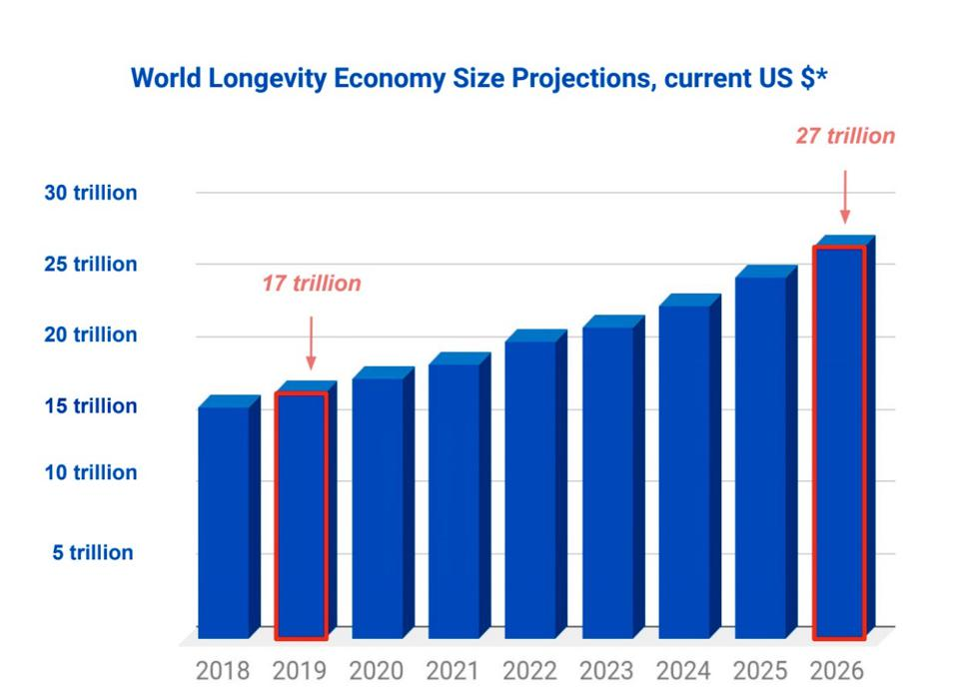 World Longevity Economy Size Projections, current USD