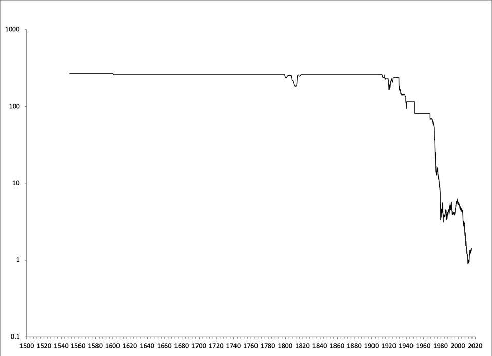 chart of british pound and gold