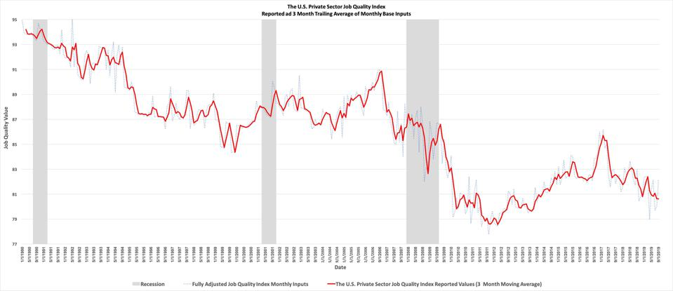 Historical Job Quality Index