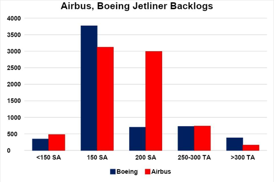 Airbus Boeing backlogs