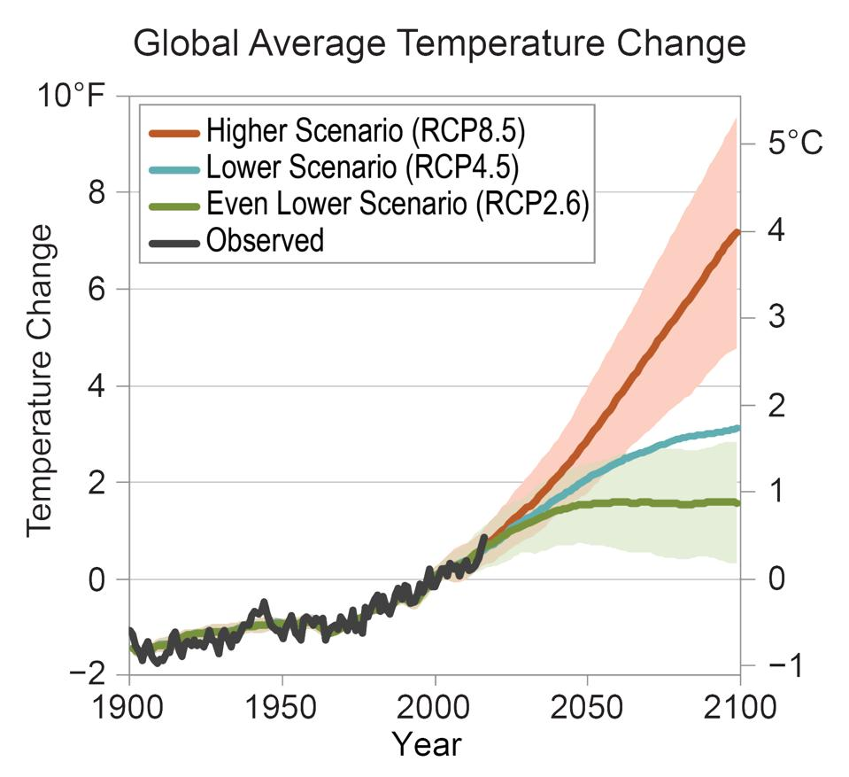 Global Average Temperature Change