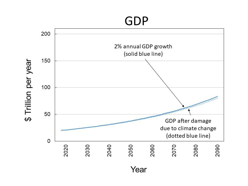 2% Annual GDP Growth to 2090