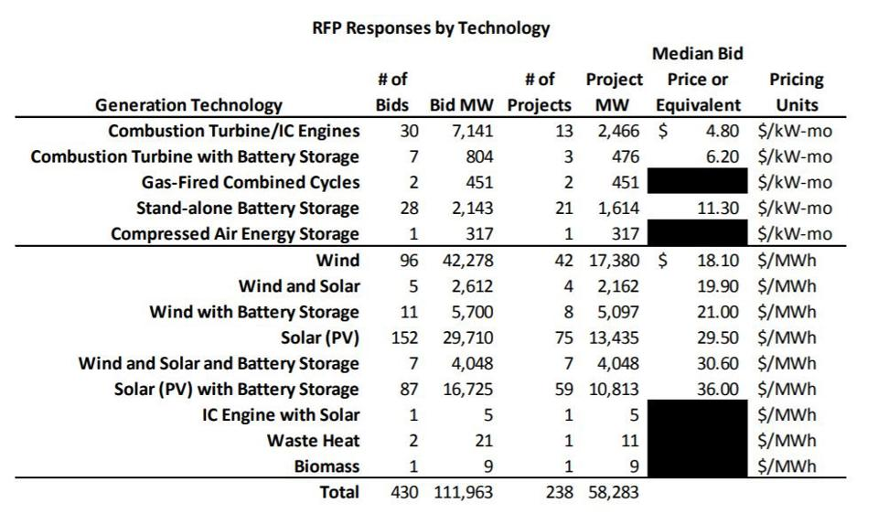 XCel RFP Responses by Technology
