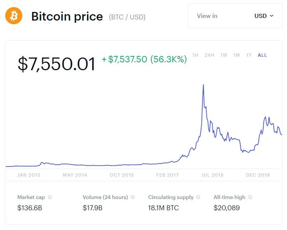 bitcoin, bitcoin price, bitcoin scam, Facebook, Yahoo, AOL, MSN, chart