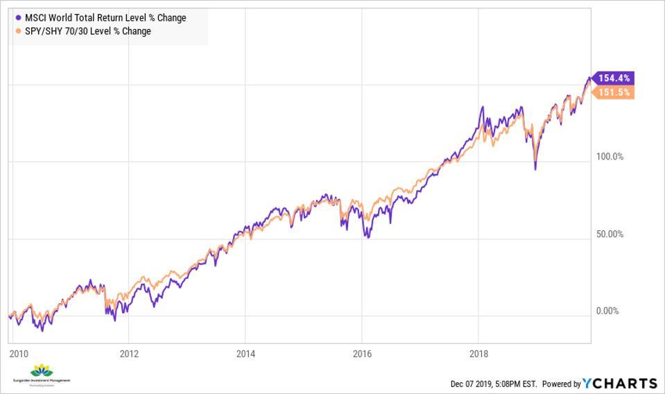 MSCI World vs SPY/SHY 70/30