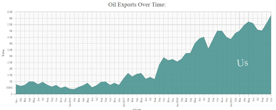 A U.S. end on an oil embargo in effect since the 1970s and the breakthroughs in hydraulic fracturing technology have led to a boom in oil exports, now the third most valuable U.S. export.