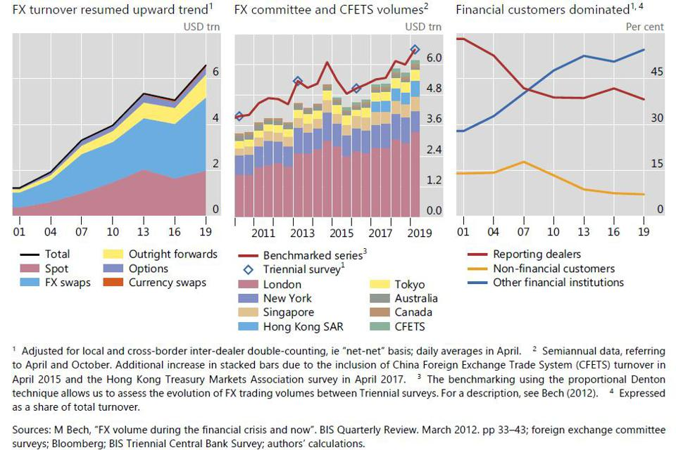 FX turnover rises with more trading in FX swaps and by financials